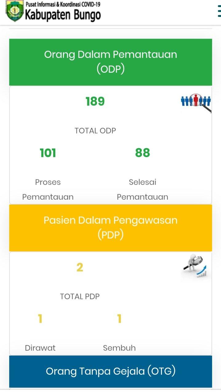 Jumlah PDP di Bungo Bertambah Satu Orang, ODP Terkini 189 Orang