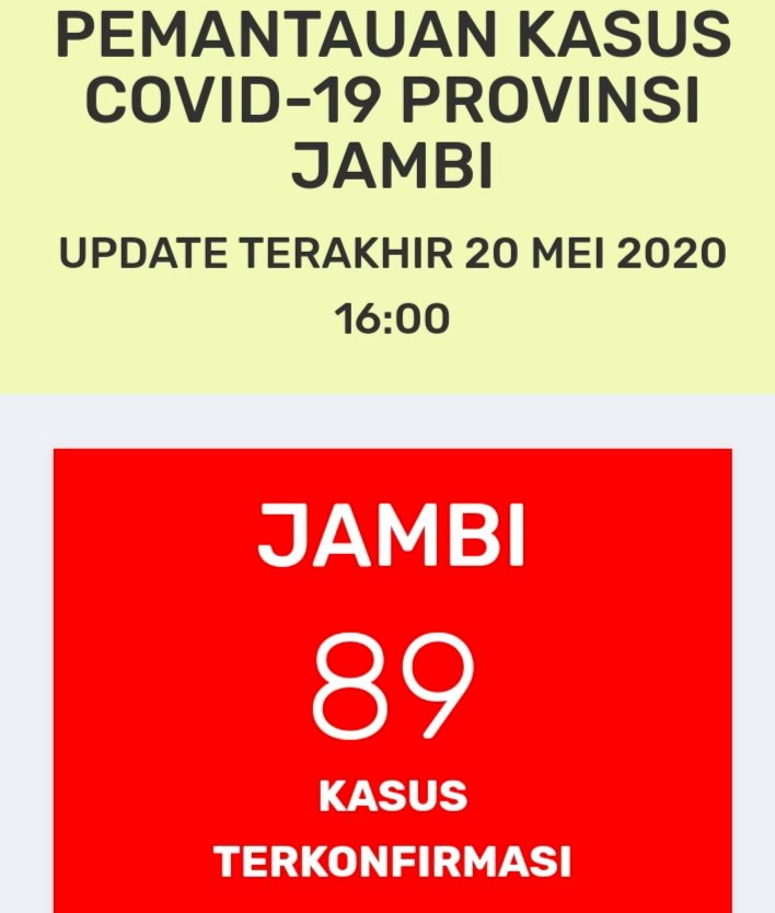Breaking News!!! Pasien Positif Corona di Jambi Kembali Bertambah Hari Ini, Total 89 Orang