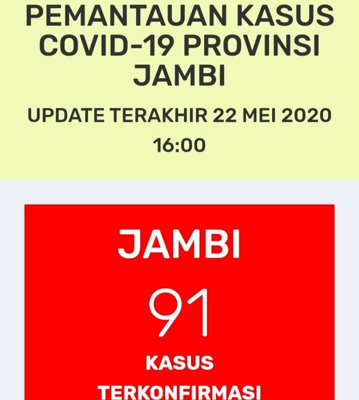 Breaking News!!! Pasien Positif Corona di Jambi 22 Mei Bertambah: Total 91 Orang