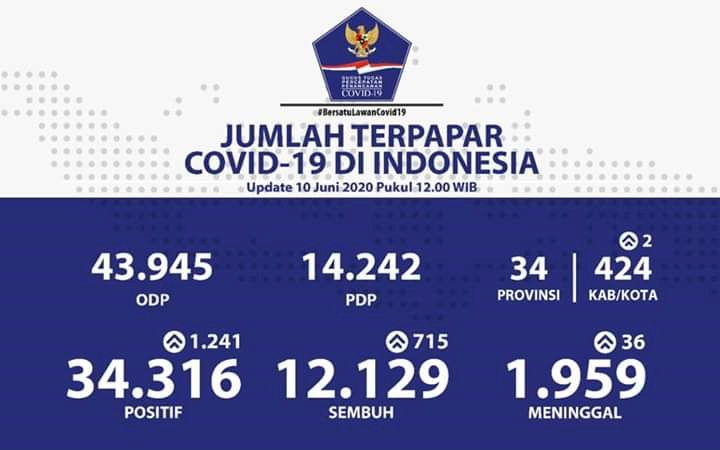 Wow! Tembus 1.241 Positif COVID-19, Kini Ada 34.316 Kasus di Indonesia