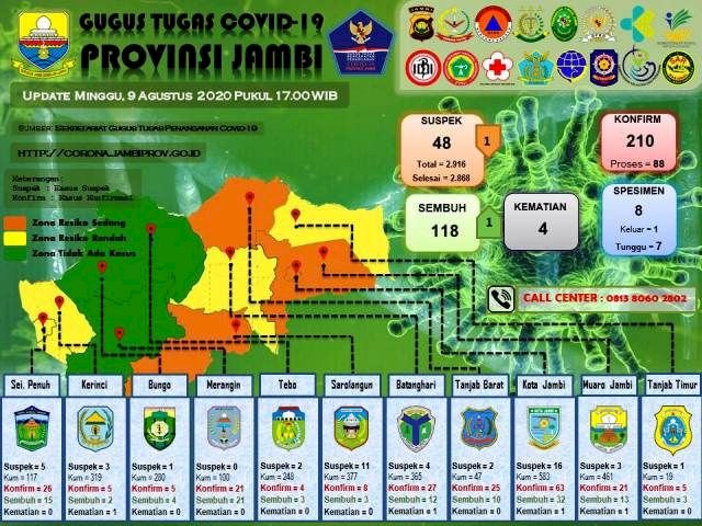Jubir Provinsi Jambi Sebut Pasien Positif Asal Bungo, Jubir Bungo Sebut Bukan Asli Bungo