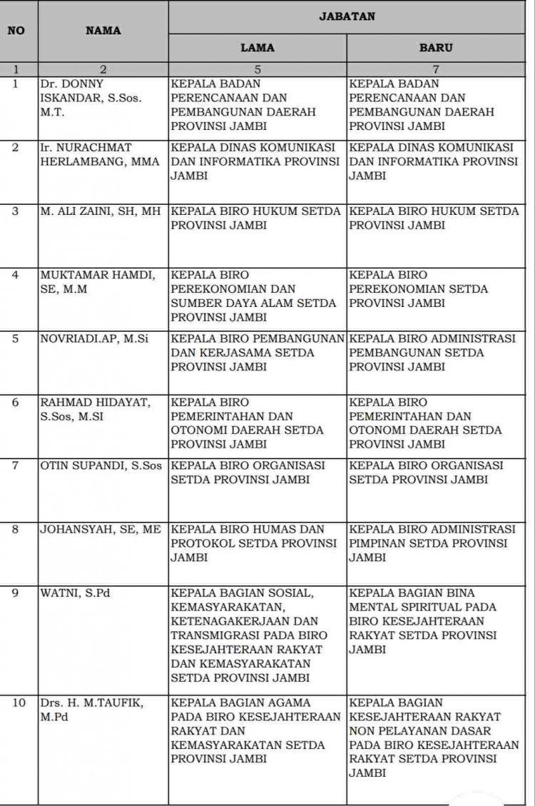 Ratusan Pejabat Eselon II,III, & IV Dikukuhkan Gubernur Jambi, Ada Nama Plt Sekda Merangin