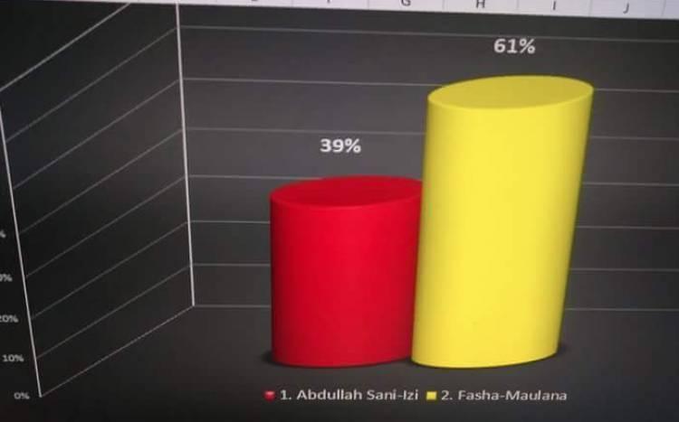 Fasha - Maulana Unggul 61% Menurut Quick Count Tim FM