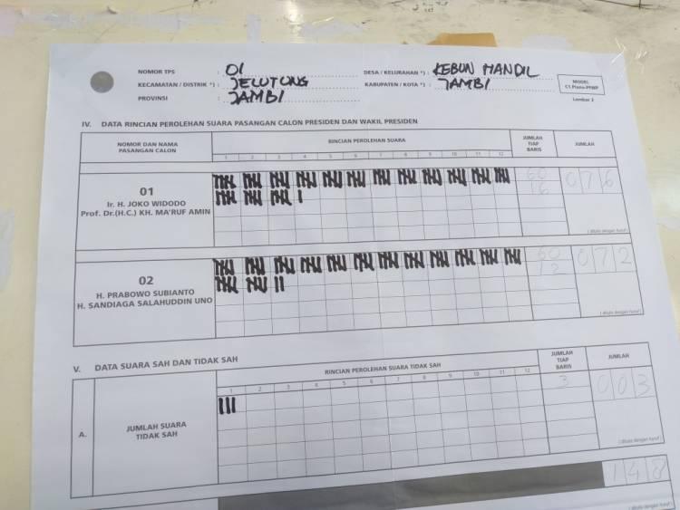 Di TPS Wawako Maulana, Prabowo Kalah Jokowi Unggul