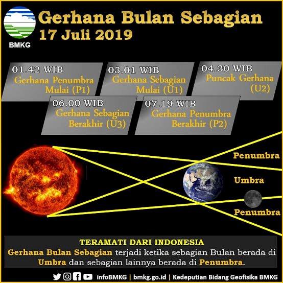 Gerhana Bulan Bisa Dilihat Warga Kepri