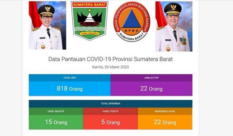 Gubernur Sumbar Sebut Lima Orang Positif COVID-19, Ini Rinciannya
