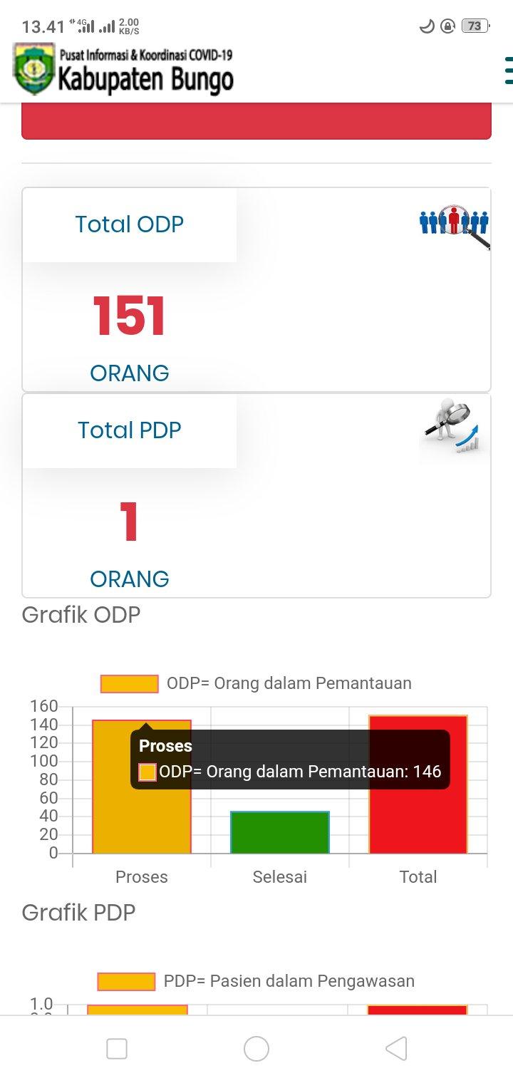 Update COVID-19 Bungo, Jumlah ODP Terus Naik 151 Orang